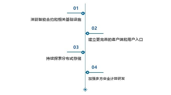 铂链Bottos2020年研发规划