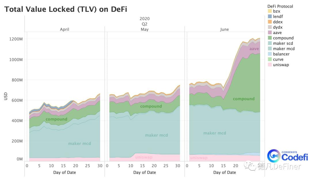 币世界-2020年二季度DeFi报告:第二部分