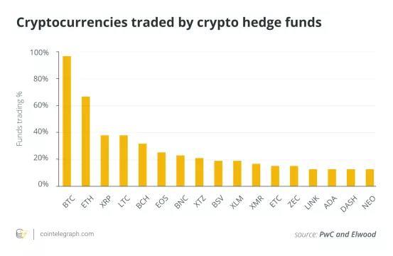 报告:目前有超150个活跃的加密货币对冲基金