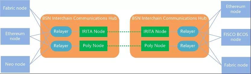 首批BSN跨链服务正式上线,已加入测试网供开发者体验