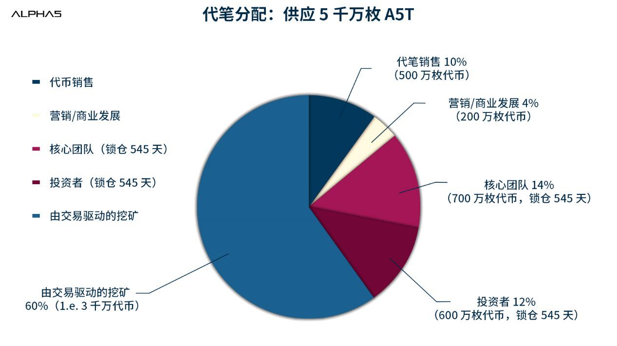 为什么说 A5T 可能是最好的平台币丨解读 A5T 白皮书