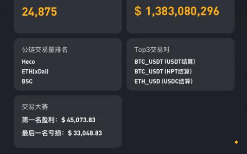 10天交易額突破 38.8億美金的,YFX.COM DeFi衍生品賽道崛起的Uniswap