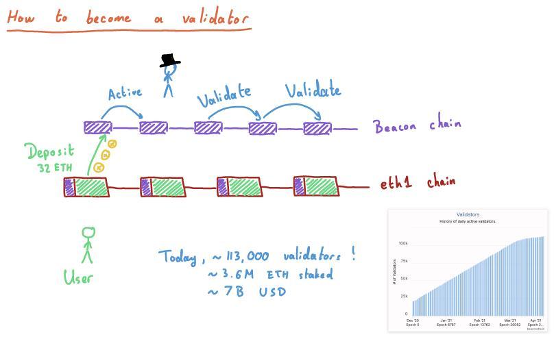 币世界-图解以太坊发展路线
