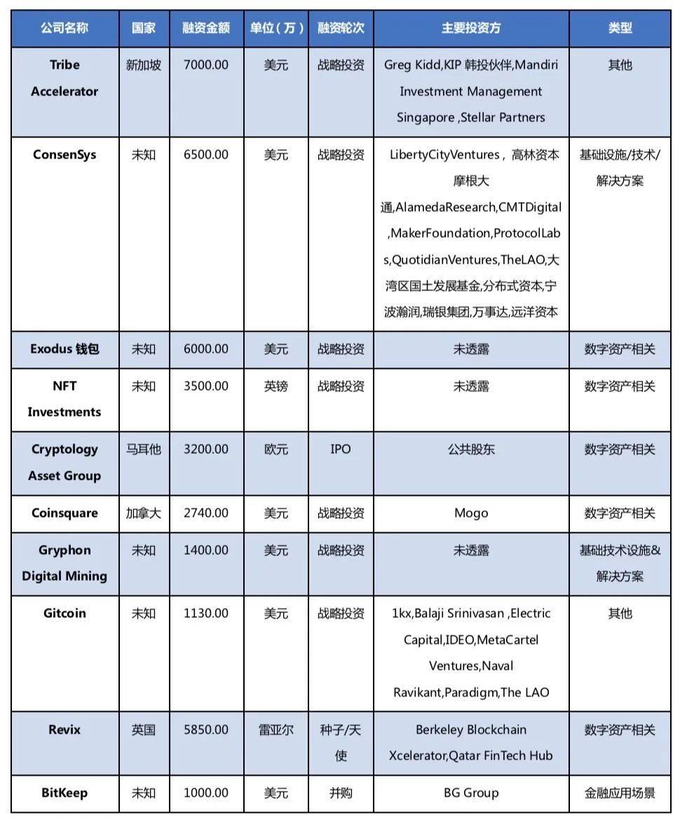 区块链行业周报 | Coinbase正式上市,中国央行正研究比特币等加密资产监管规则