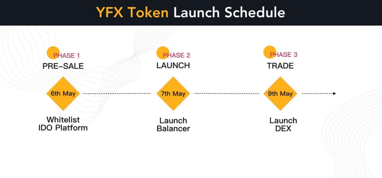 去中心化永续合约交易平台YFX.COM代币发行计划-币说新语
