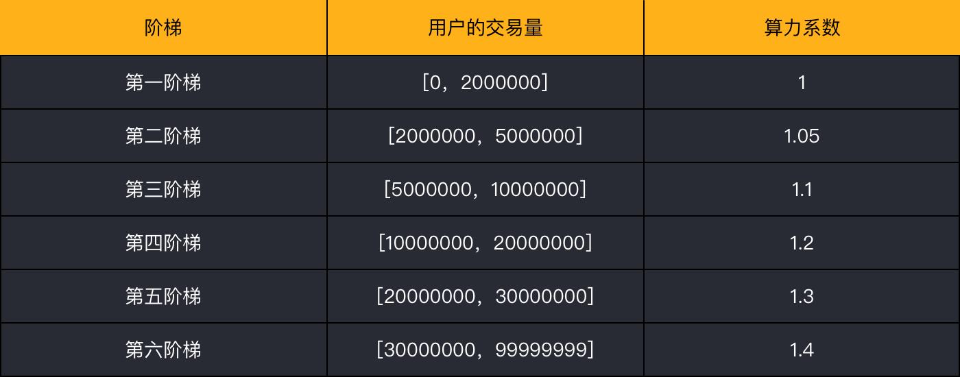 阶梯的算力系数计算