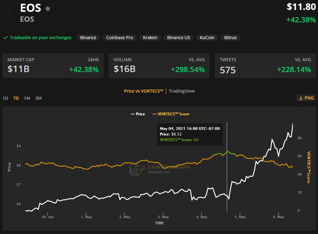 币世界-在协议升级增加质押奖励后,EOS价格上涨100%