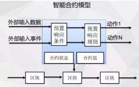浅谈区块链智能合约技术的应用领域研究