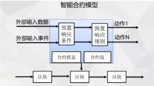 币世界-浅谈区块链智能合约技术的应用领域研究