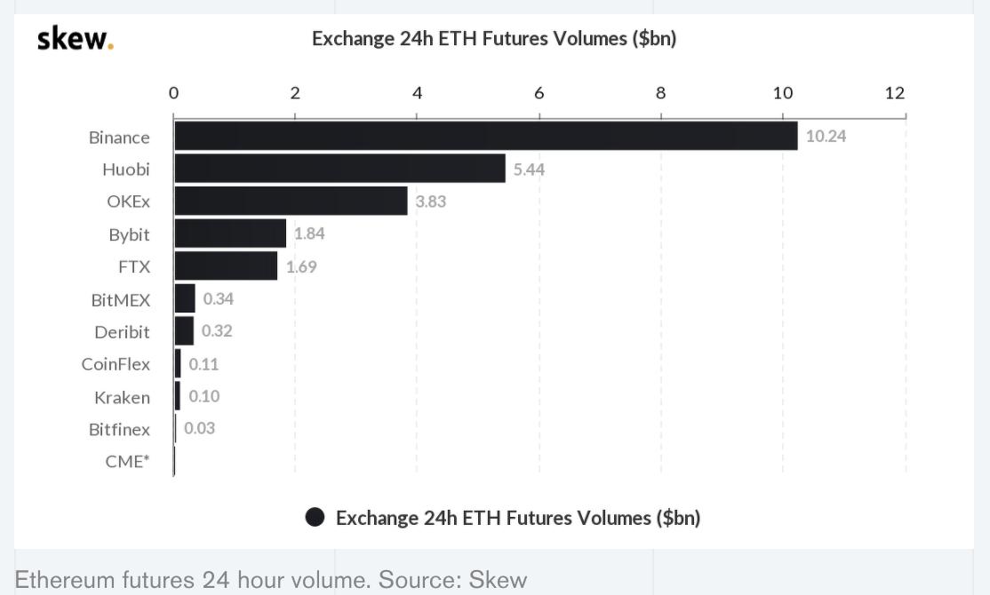 """币世界-""""真香""""现场?高盛将在未来几个月提供以太坊期货和期权交易"""