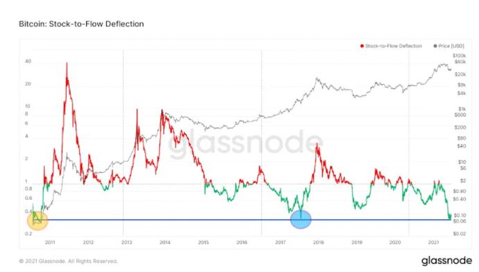 币世界-牛市可期? S2F 等多个数据模型证明比特币价值可能被严重低估