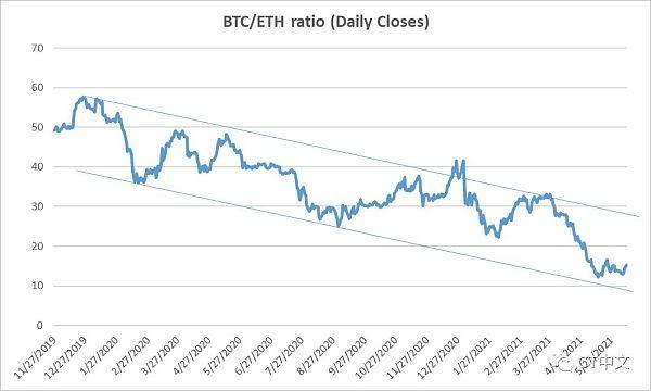 为什么比特币的表现将在短期内超越以太坊?