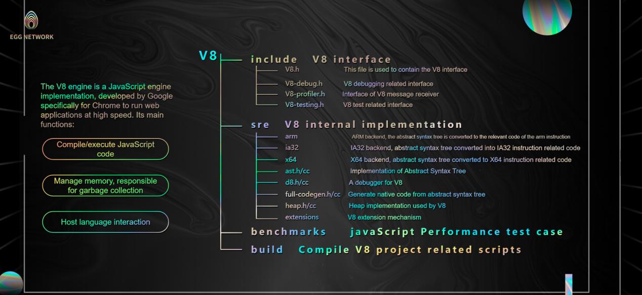 EGG NETWORK前沿Google-V8指数级颠覆公链执行效率