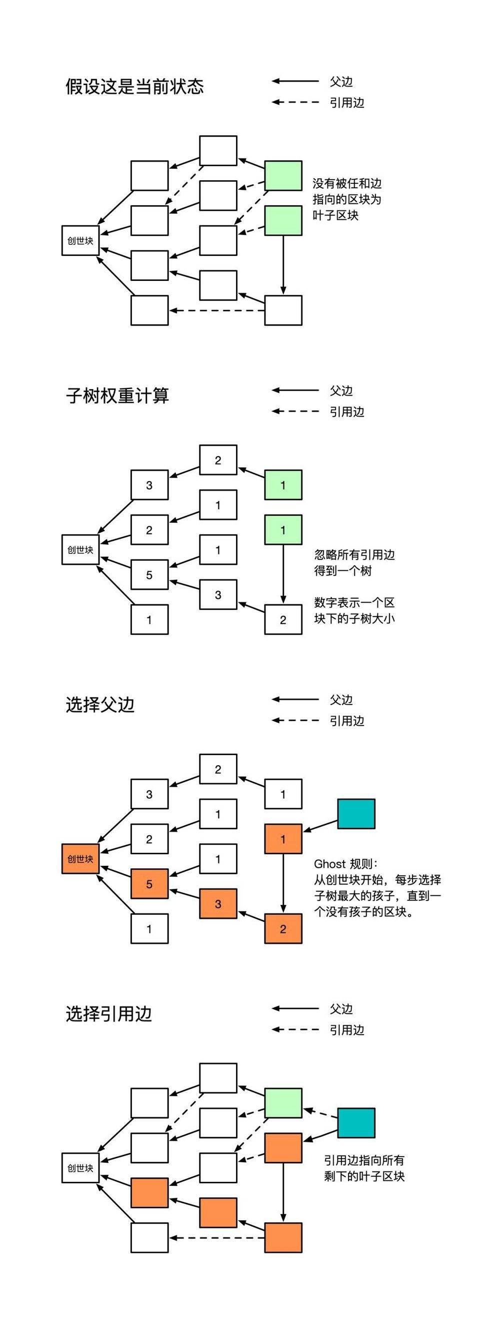 Conflux 伍鸣:如何用 DAG 结构提升中本聪共识的吞吐率