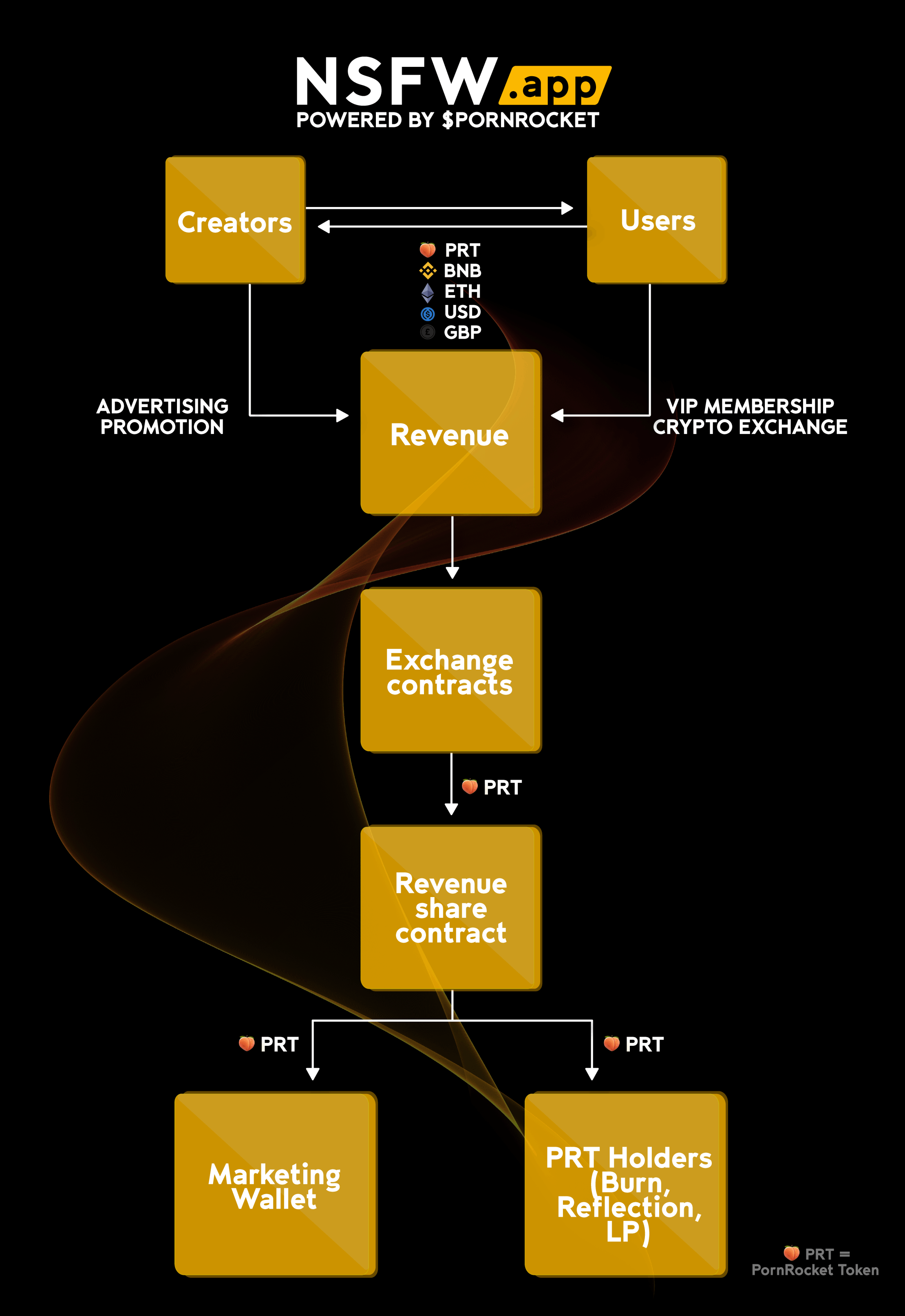 NSFW,首款区块链+成 人娱乐平台和数字货币支付平台APP上线