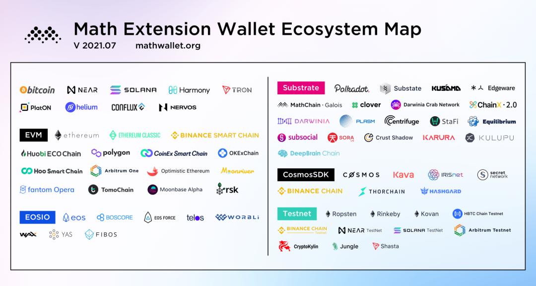新版麦子钱包已支持Conflux网络