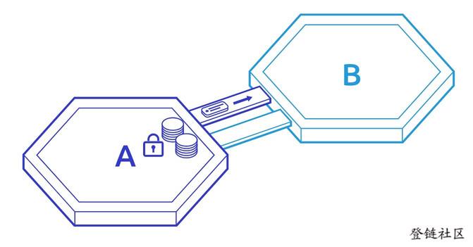 How IBC Works #2 中继证明