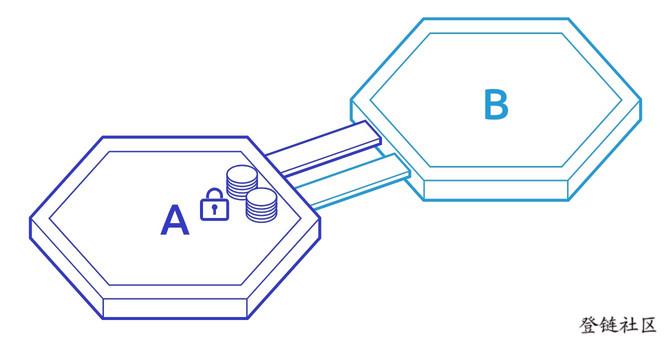 How IBC Works #1 锁定