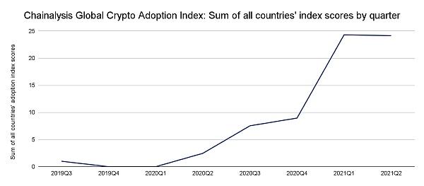 解析 2021 年全球加密货币采用指数:中美排名下降,新兴市场采用率不断上升