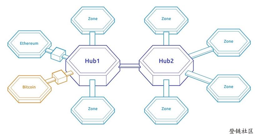 Cosmos的网络架构
