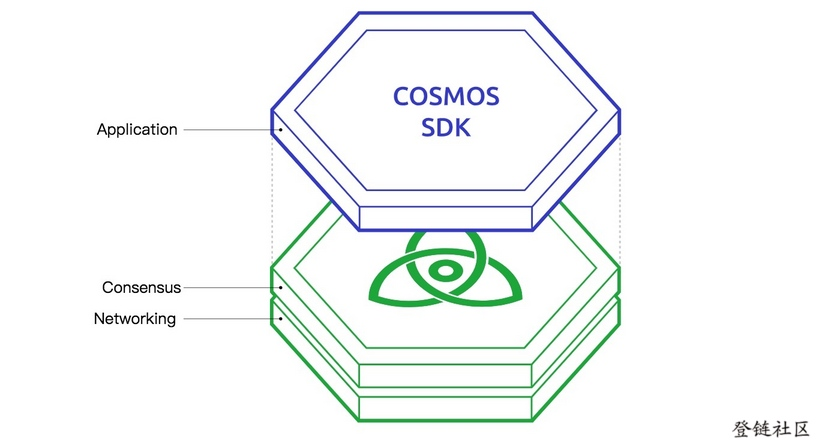 Cosmos is composed of three layers