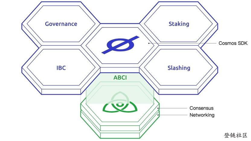 Diagram for Cosmos SDK