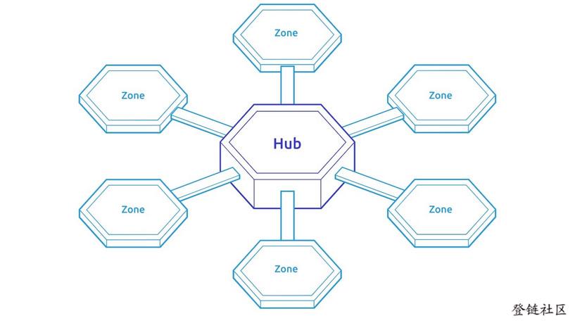 Cosmos Hub & Spoke Architecture