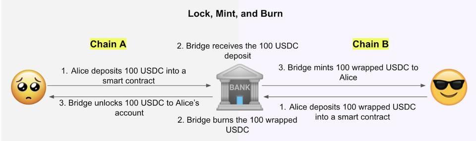 跨链协议陷安全风波时,听 Dragonfly 详述跨链「桥」设计思路