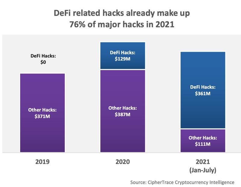 报告:2021年前7个月,DeFi领域因黑客攻击和欺诈事件损失4.74亿美元