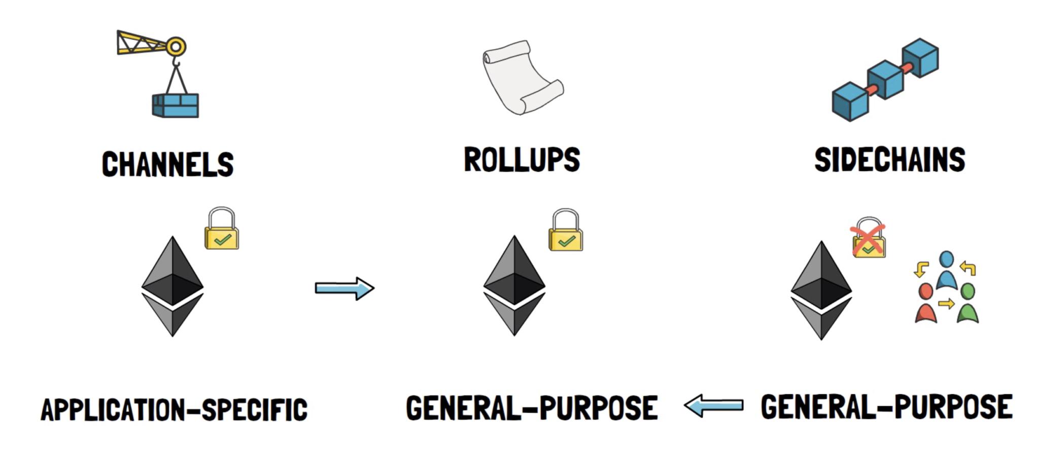 DeFi之道   一文了解以太坊的终极扩容方案——rollups