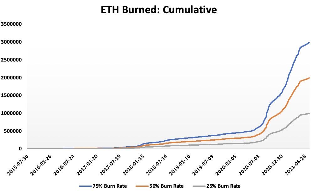 从EIP-1559的底层原理看,究竟会燃烧多少ETH?