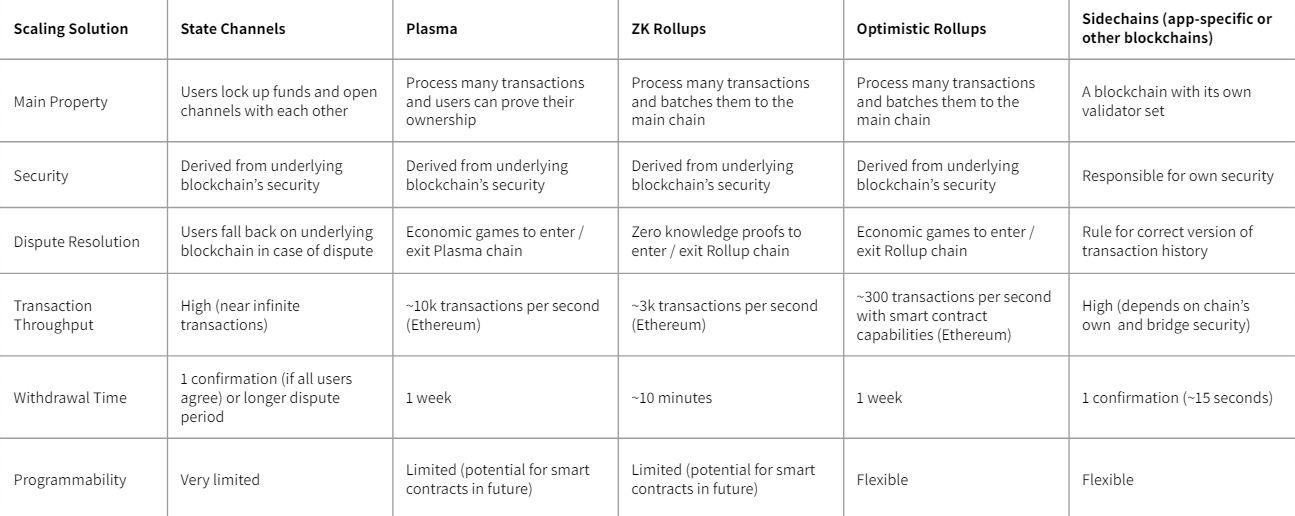 The Block 2021展望报告:可扩展性解决方案将发挥实践作用