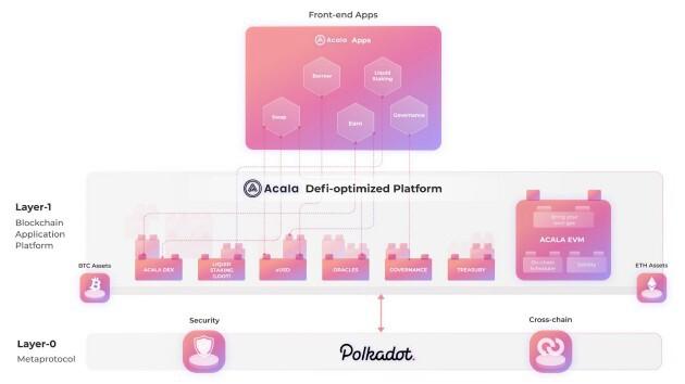 DeFi之道丨Polkadot平行链拍卖将要到来,Acala能否成为首位租户?