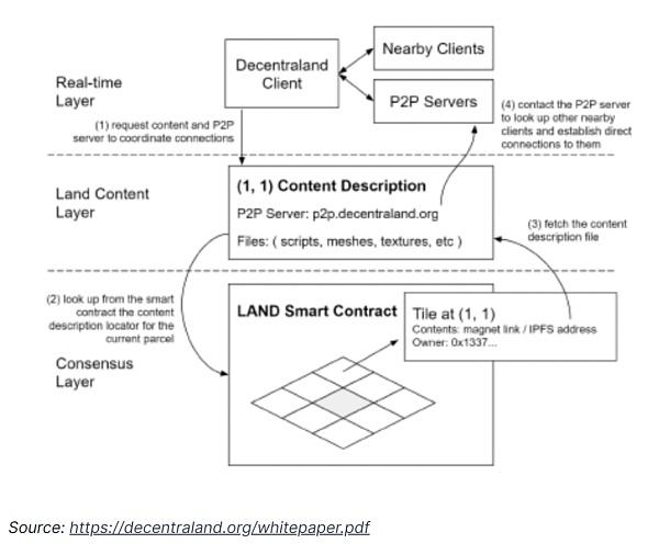 元宇宙热潮:深度解析Decentraland和Sandbox